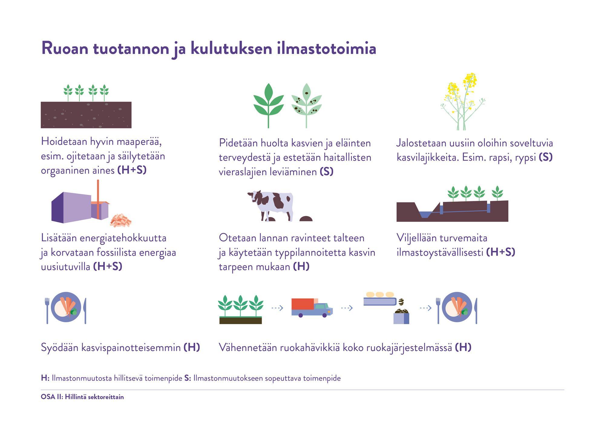 Ruoan tuotannon ja kulutuksen ilmastotoimia Lähde: Ympäristöministeriö